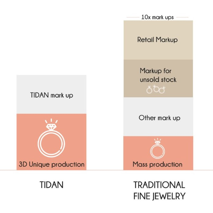 design your own wedding ring, honest pricing at TIDAN